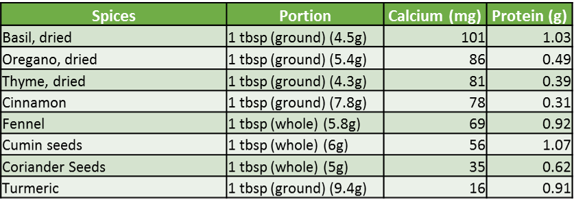 Calcium content in spices (Source: USDA National Nutrient data base)