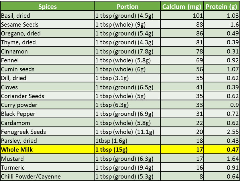 Source: USDA National Nutrient data base