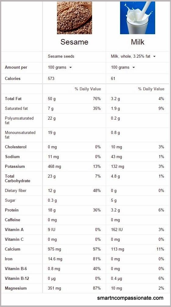 Sesame Seed Nutrition